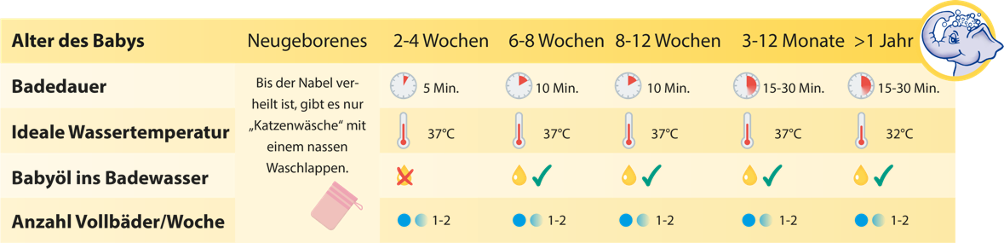 Baby baden - richtige Temperatur